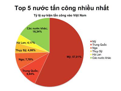 Máy chủ từ Mỹ, Trung Quốc tấn công mạng Việt Nam nhiều nhất