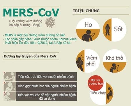 Infographic: Những sự thật về dịch MERS-CoV chết người