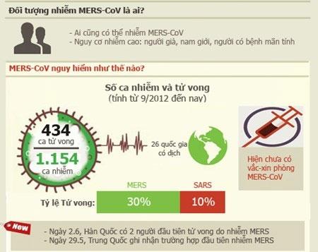 Infographic: Những sự thật về dịch MERS-CoV chết người - 1