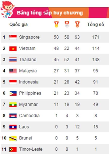 SEA Games ngày 10/6: Giành 15 HCV đoàn TTVN vượt qua Thái Lan