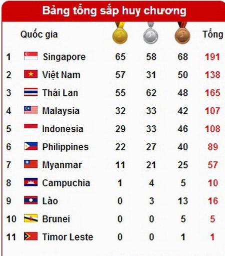 SEA Games ngày 11/6: Điền kinh lập kỳ tích, Ánh Viên giành tổng cộng 8 HCV