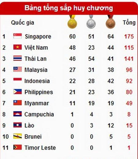 SEA Games ngày 11/6: Điền kinh lập kỳ tích, Ánh Viên giành tổng cộng 8 HCV - 12