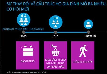 Người Việt sẽ tiêu xài thế nào trong 5 năm nữa?