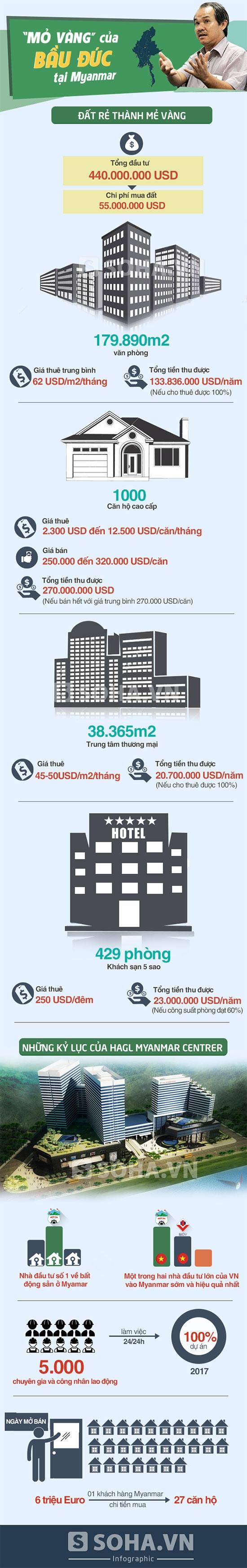 """[Infographic] Những thông số về """"mỏ vàng"""" của bầu Đức tại Myanmar"""