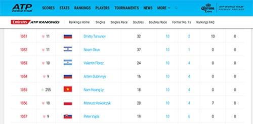 Lý Hoàng Nam tăng 255 bậc ATP - 1