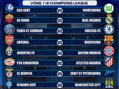 Bốc thăm vòng 1/8 Champions League 2015/16: Arsenal đối đầu Barca, Juventus chạm trán Bayern