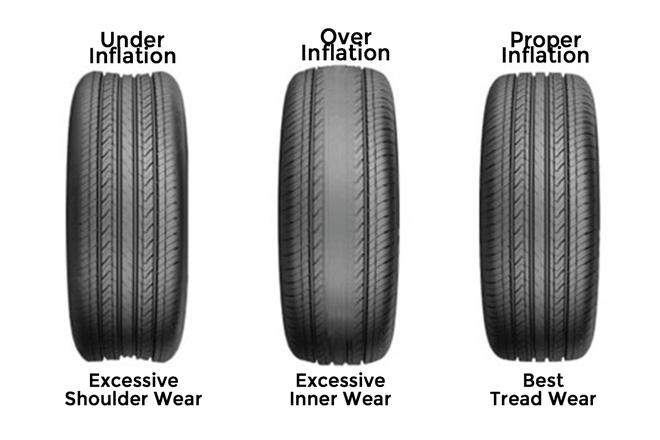 Hình ảnh minh họa với: lốp non hơi, lốp quá căng và lốp bơm vừa phải. Ảnh minh họa. Nguồn: internet.