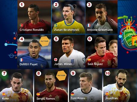 10 cầu thủ có phong độ cao nhất trước thềm Euro 2016