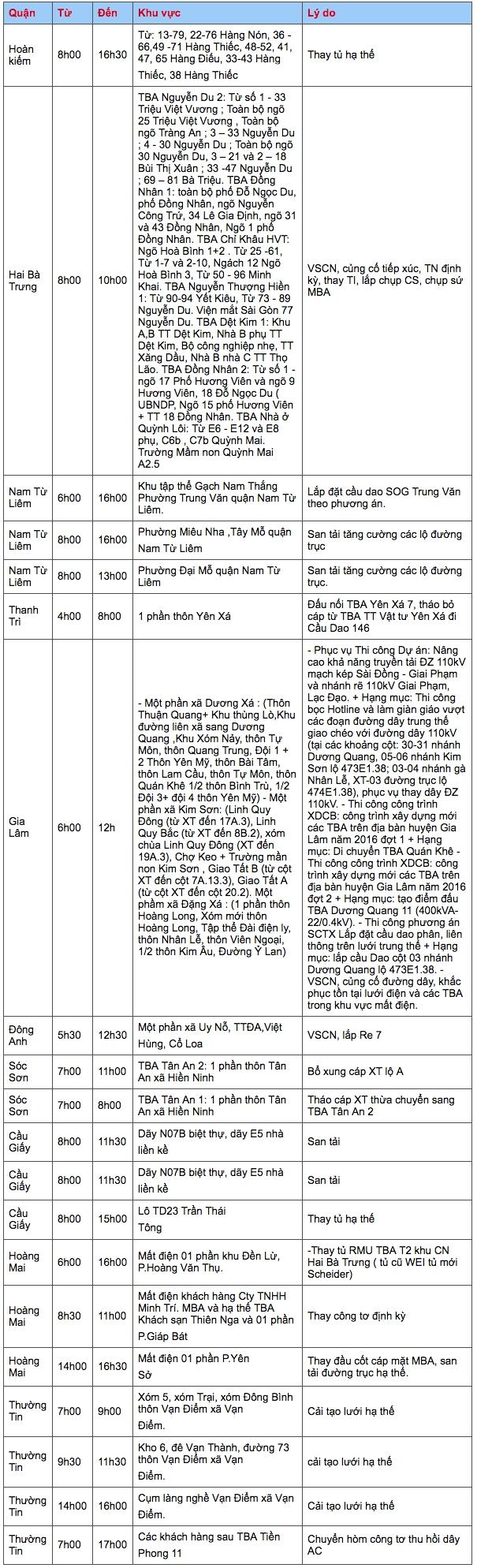 Nhiệt độ cao nhất ở Hà Nội vẫn trên 40 độ C và đây là lịch cắt điện hôm nay (ngày 3/6) - Ảnh 1.