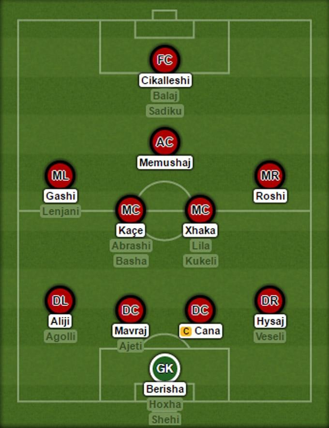 Đội hình dự kiến của Albania tại EURO 2016