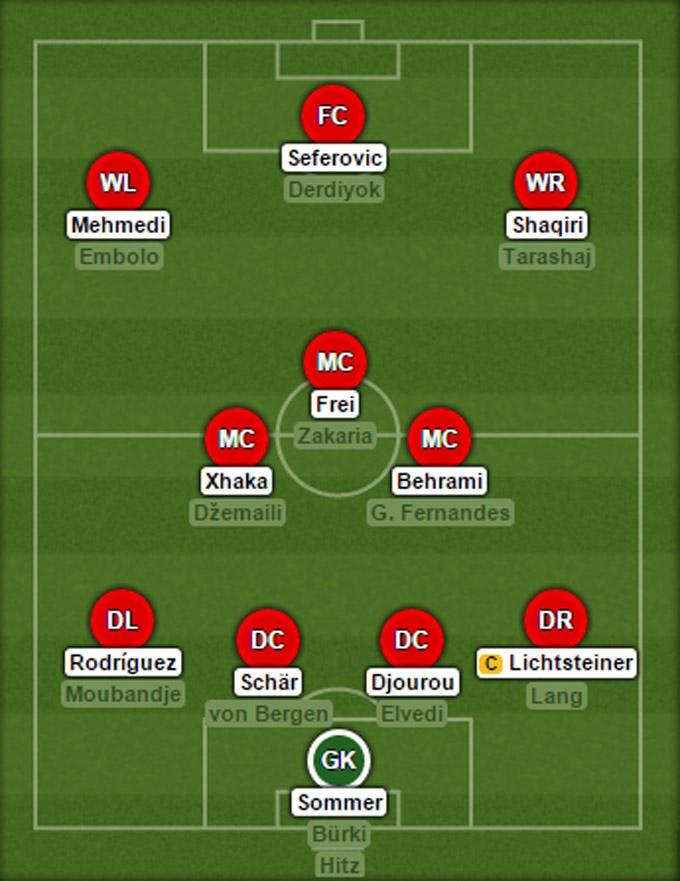 Đội hình dự kiến của ĐT Thụy Sỹ tại EURO 2016