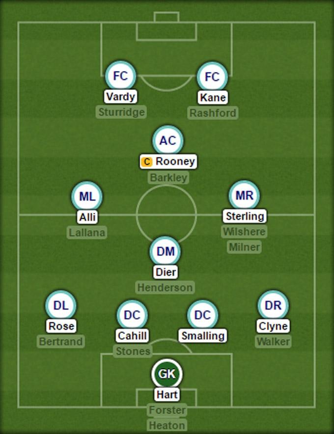 Đội hình dự kiến ĐT Anh tại EURO 2016