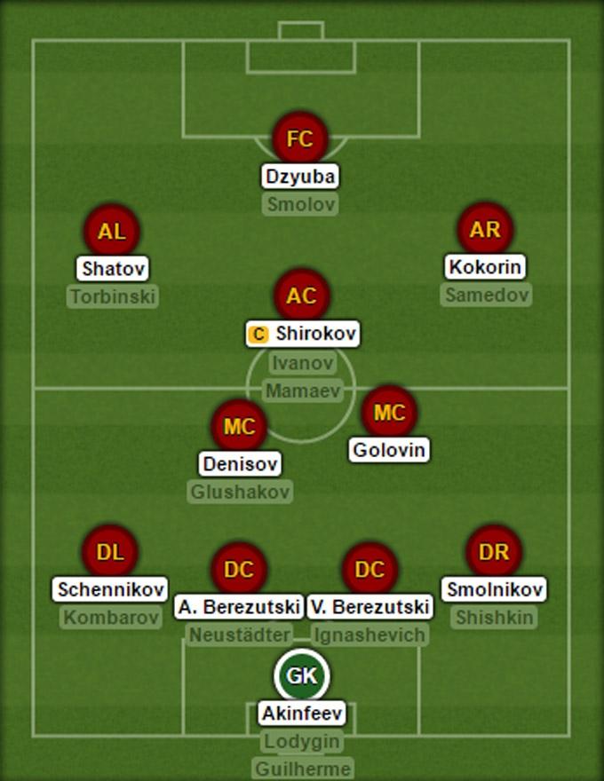 Đội hình dự kiến của ĐT Nga tại EURO 2016
