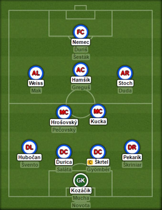 Đội hình dự kiến của Slovakia tại EURO 2016