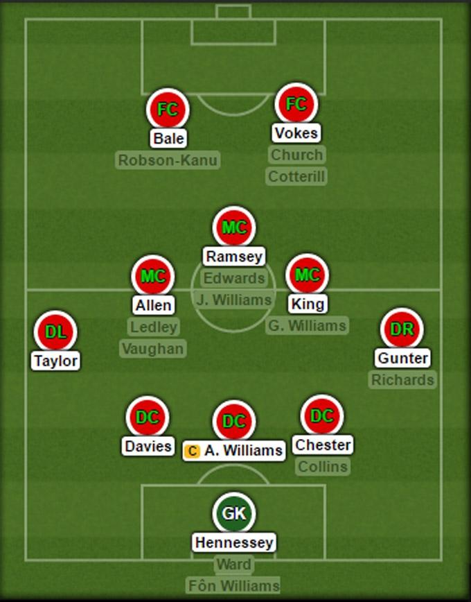 Đội hình dự kiến của ĐT Xứ Wales tại EURO 2016
