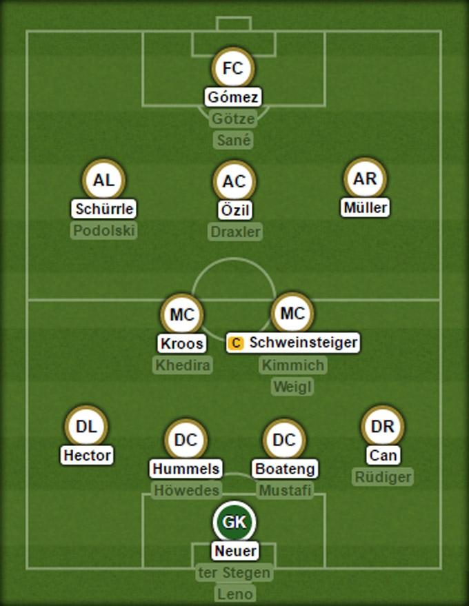 Đội hình dự kiến của ĐT Đức tại EURO 2016