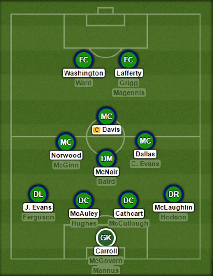 Đội hình dự kiến của ĐT Bắc Ireland tại EURO 2016