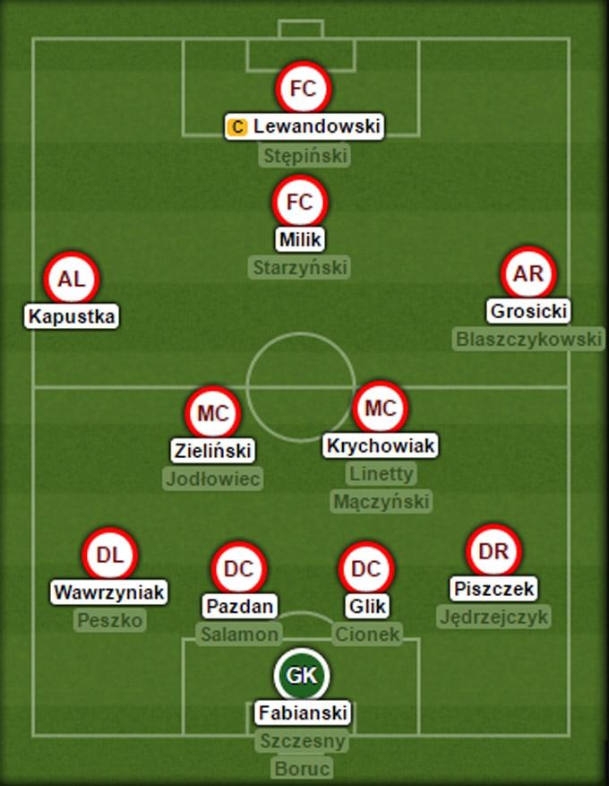 Đội hình dự kiến của Ba Lan tại EURO 2016