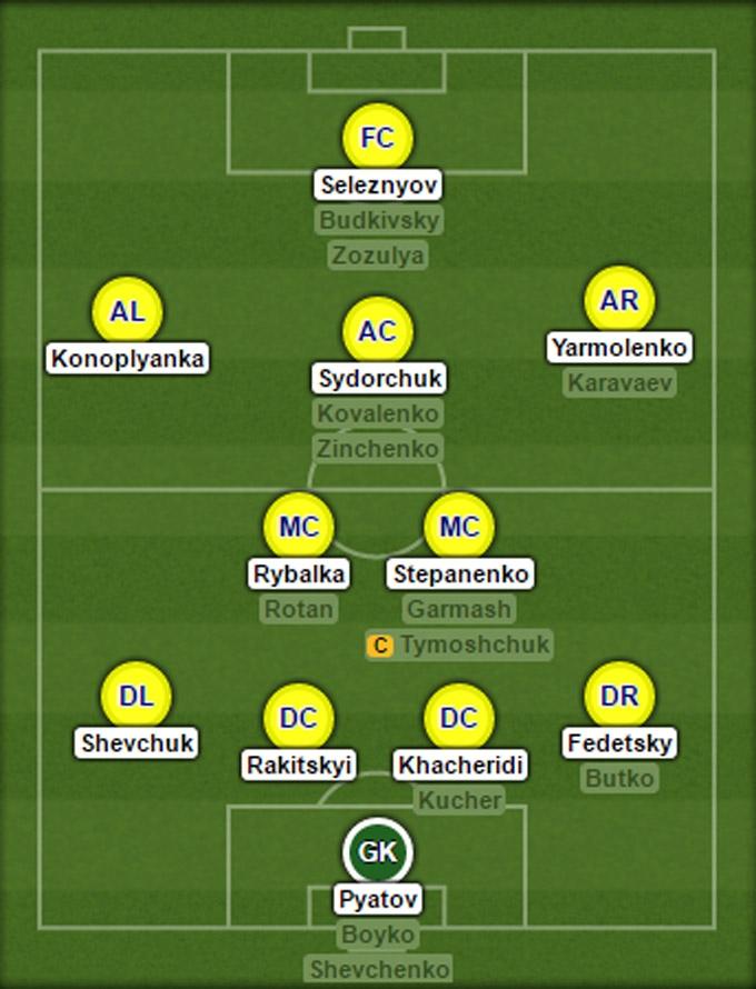 Đội hình dự kiến ĐT Ukraine tại EURO 2016