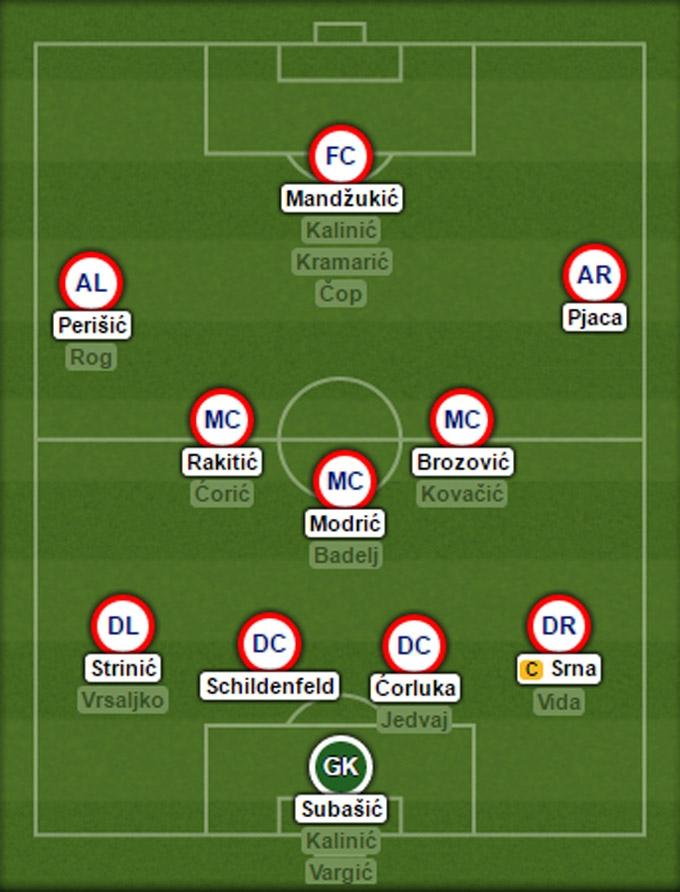 Đội hình dự kiến của ĐT Croatia tại EURO 2016