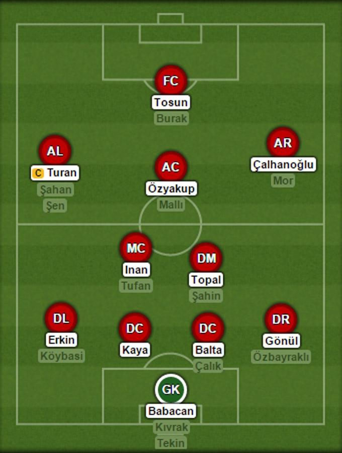 Đội hình dự kiến của ĐT Thổ Nhĩ Kỳ tại EURO 2016