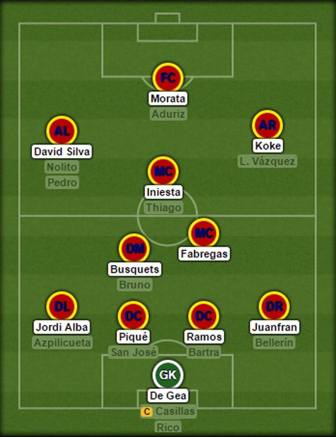 Đội hình dự kiến của ĐT Tây Ban Nha tại EURO 2016
