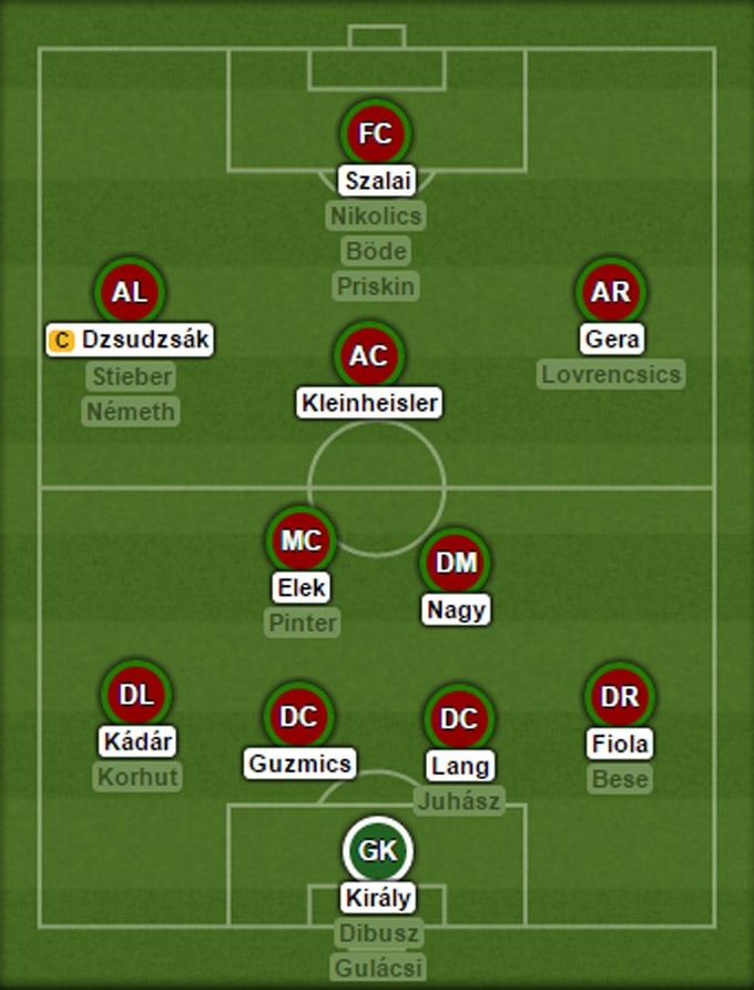 Đội hình dự kiến ĐT Hungary tại EURO 2016