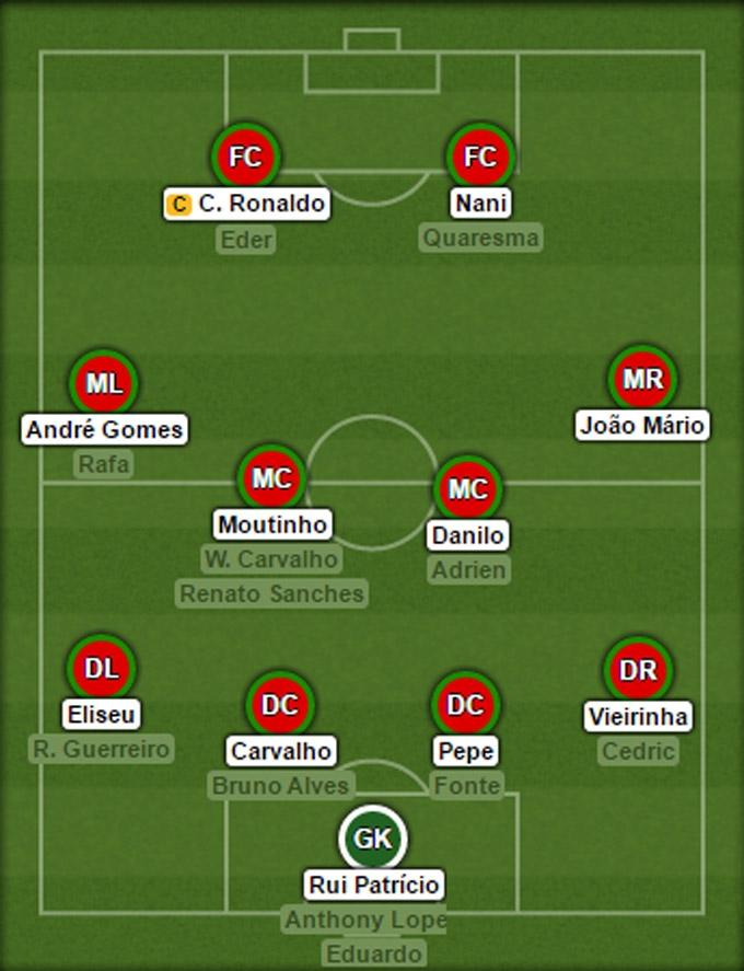 Đội hình dự kiến của Bồ Đào Nha tại EURO 2016