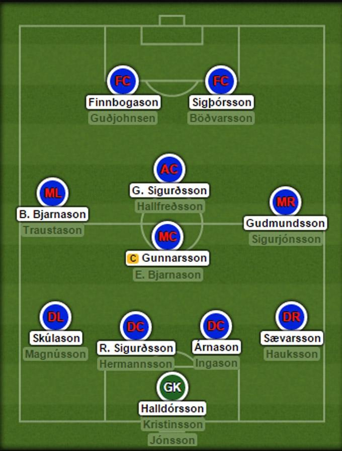 Đội hình dự kiến của ĐT Iceland tại EURO 2016