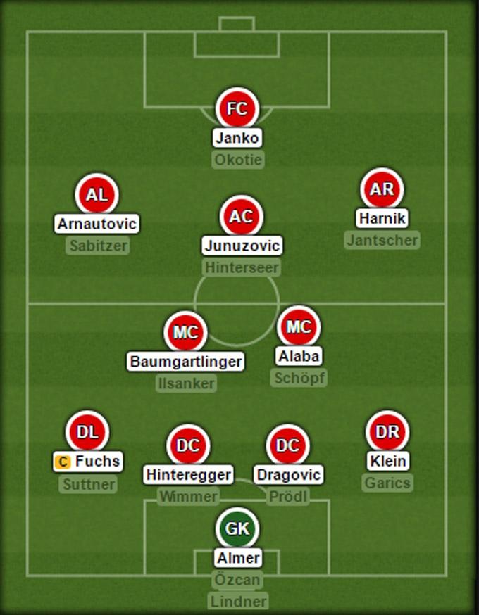 Đội hình dự kiến của Áo tại EURO 2016