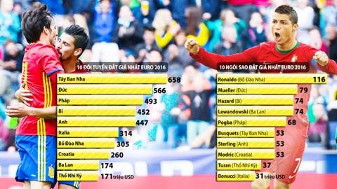 """Ronaldo và Tây Ban Nha """"nặng đô"""" nhất EURO"""