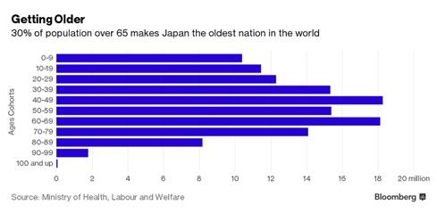 Nhật Bản - nơi tiền và quyền thuộc về người lớn tuổi - ảnh 1