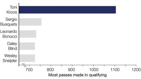 Những cầu thủ chuyền bóng nhiều nhất tại vòng loại EURO 2016