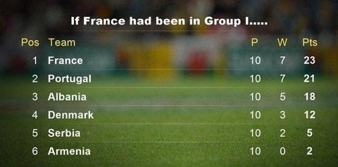 Nếu xếp tại bảng I, Pháp sẽ dẫn đầu