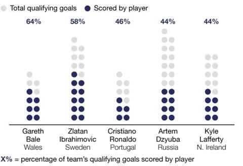 Bale là cầu thủ đóng góp nhiều bàn nhất (theo tỷ lệ %) tại vòng loại EURO