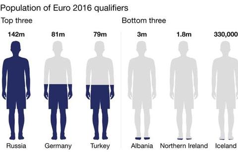Dân số các quốc gia dự EURO 2016