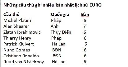 Cristiano Ronaldo, Zlatan Ibrahimovic, Ibrahimovic, Michel Platini, EURO 2016, khai mạc EURO 2016