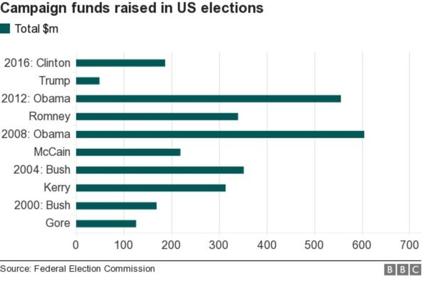 Biểu đồ so sánh số tiền các ứng viên tổng thống Mỹ chi cho các chiến dịch tranh cử của mình qua các năm (Ảnh: BBC)