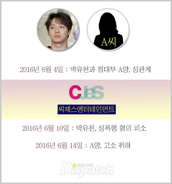 Dispatch phân tích: Nghi án phía Yoochun (JYJ) từng đe dọa để bịt miệng cô Lee - Ảnh 1.