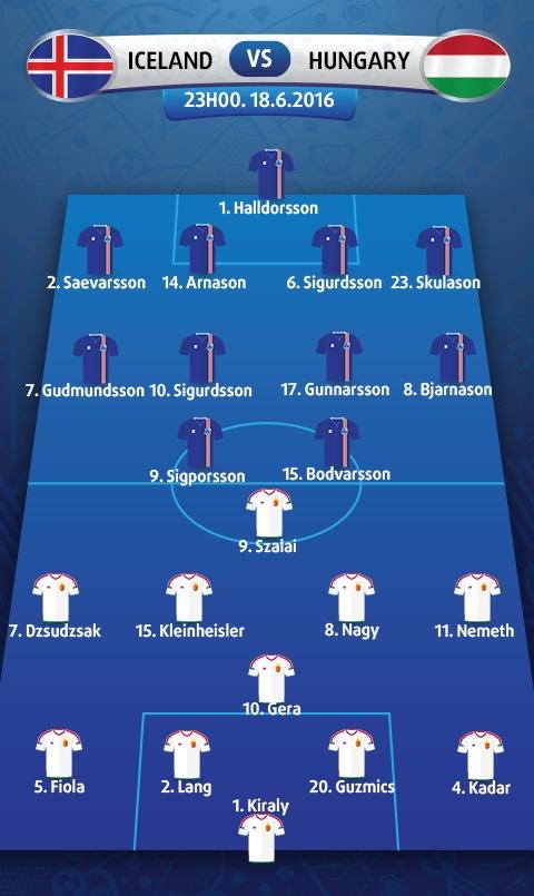 Iceland vs Hungary (23h00 ngay 1806) Tin vao lich su hinh anh 4