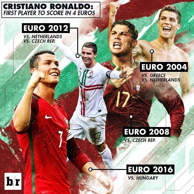 Ronaldo lap ky tich ghi ban o 4 ky Euro hinh anh 1