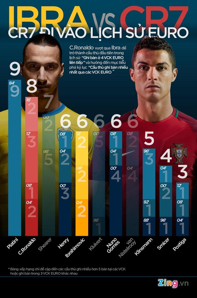 Ronaldo lap ky tich ghi ban o 4 ky Euro hinh anh 3