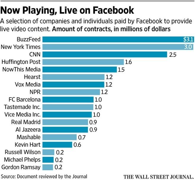 Facebook tra hang trieu USD cho cac doi tac Live Stream hinh anh 1