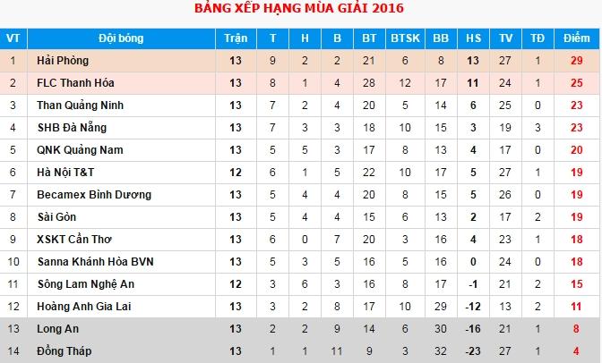 Trong Hoang nhan the do, Binh Duong thua Thanh Hoa 0-3 hinh anh 8