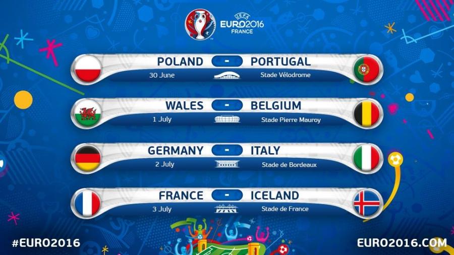Bốn cặp đấu vòng tứ kết Euro 2016