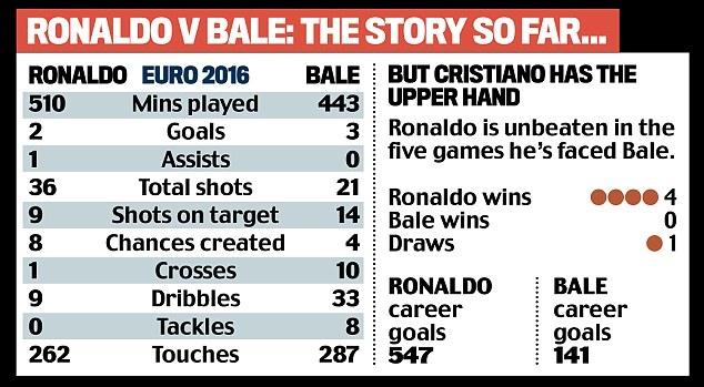 Thành tích của C.Ronaldo và Gareth Bale ở Euro 2016