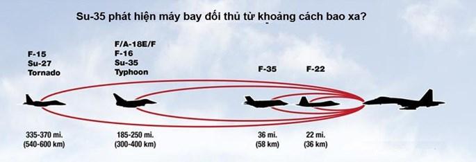 Su-35, S-400 dò được máy bay tàng hình Mỹ ở khoảng cách nào? - ảnh 3