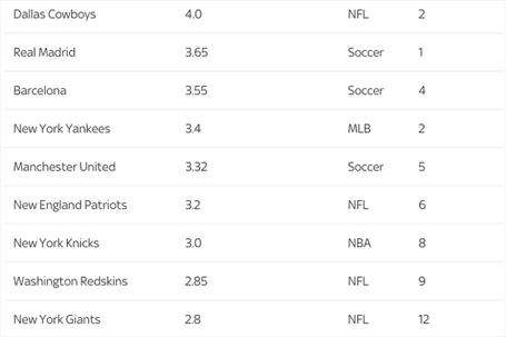 Top 10 CLB thể thao giàu nhất thế giới
