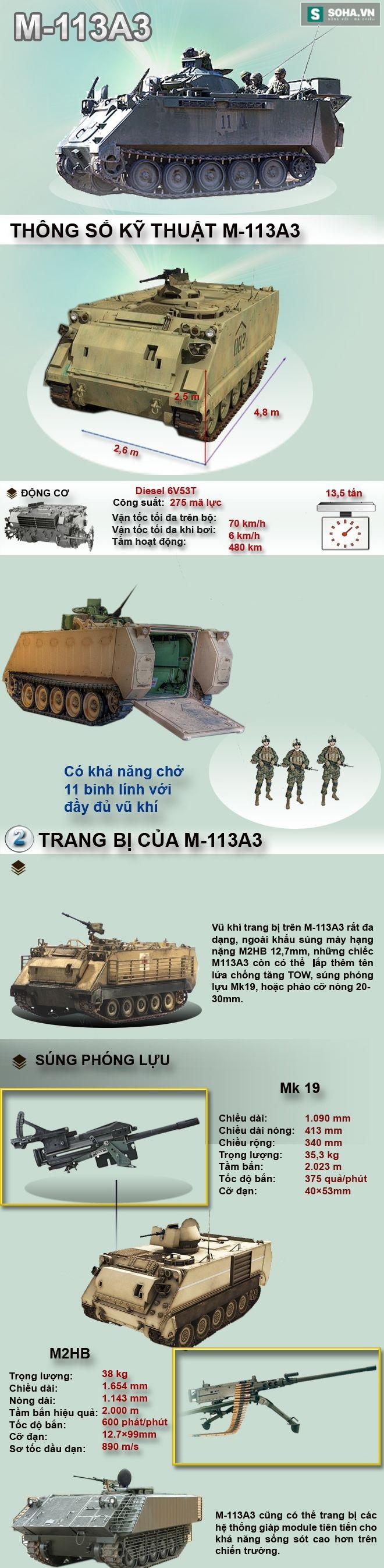 Gói nâng cấp xe thiết giáp M-113 có thể phù hợp với Việt Nam - Ảnh 1.