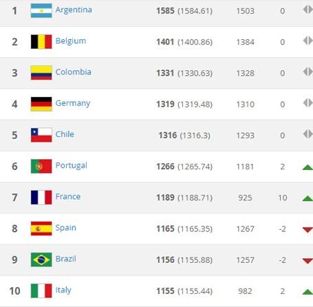 Top 10 đội dẫn đầu trong Bảng xếp hạng FIFA tháng 7